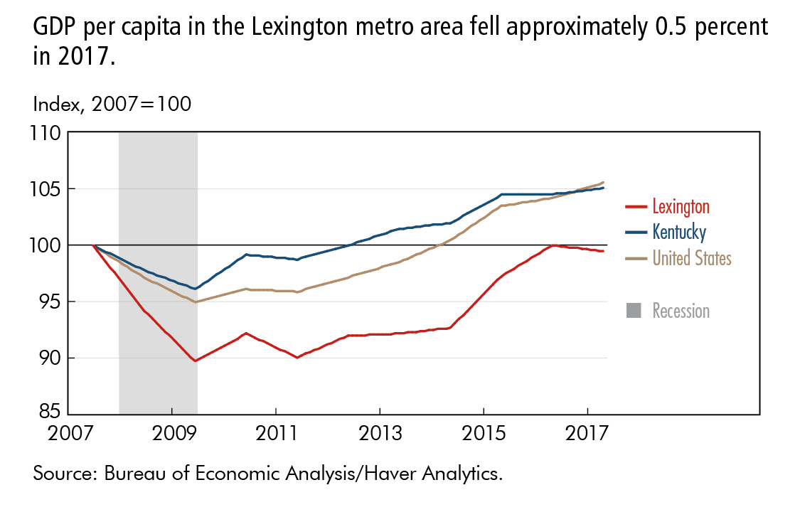 GDP per capita in the Lexington metro area fell approximately 0.5 percent  in 2017.