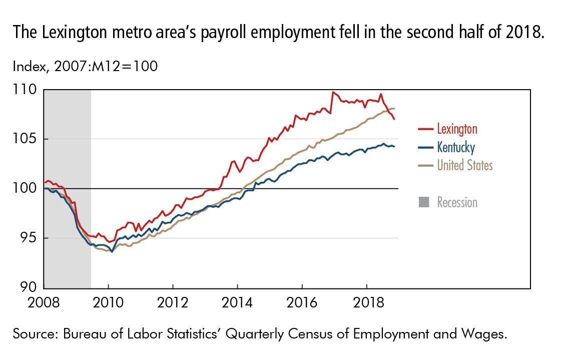 The Lexington metro area's payroll employment fell in the second half of 2018.