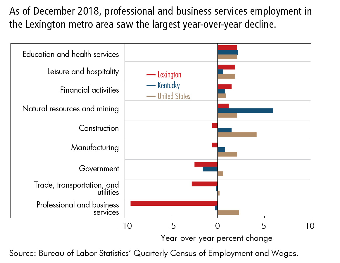 As of December 2018, professional and business services employment in  the Lexington metro area saw the largest year-over-year decline.