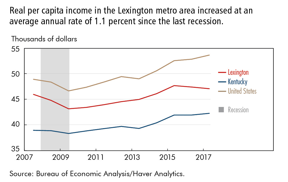 Real per capita income in the Lexington metro area increased at an average annual rate of 1.1 percent since the last recession.