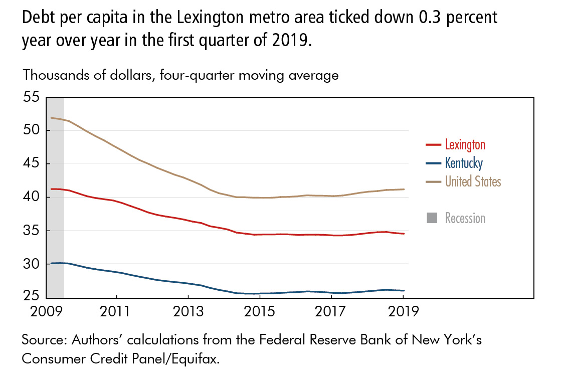 Debt per capita in the Lexington metro area ticked down 0.3 percent year over year in the first quarter of 2019.