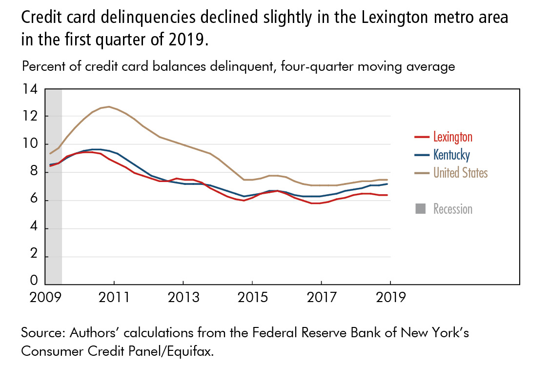 Credit card delinquencies declined slightly in the Lexington metro area in the first quarter of 2019.