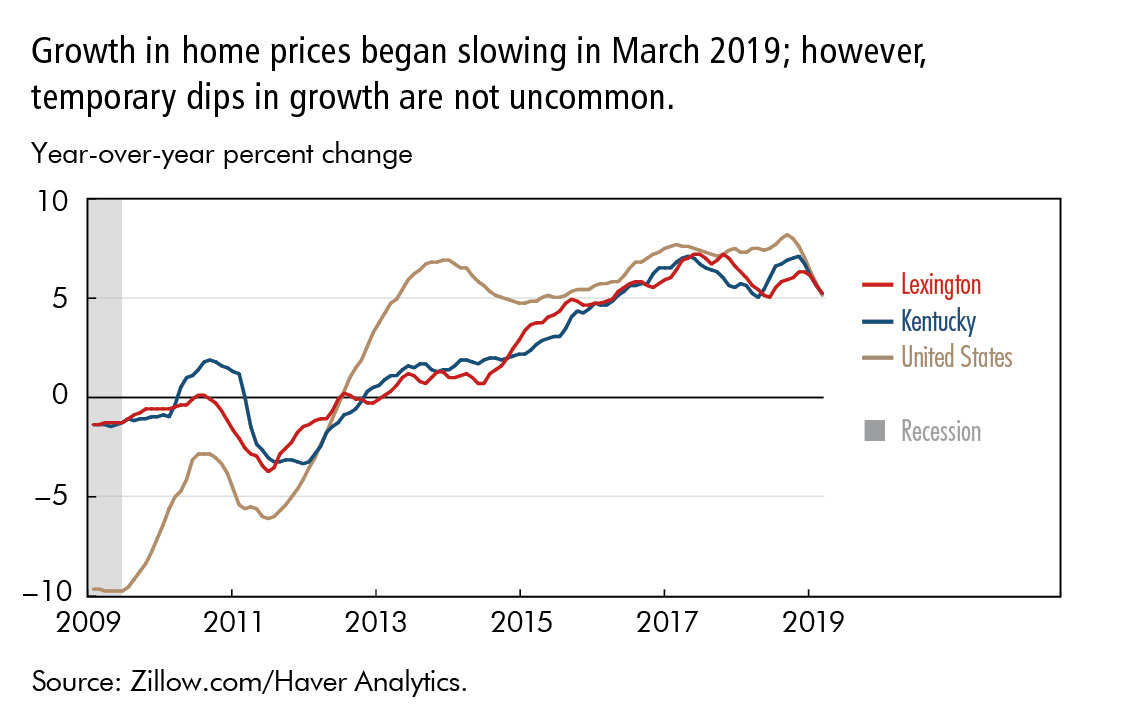 Growth in home prices began slowing in March 2019; however,  temporary dips in growth are not uncommon.