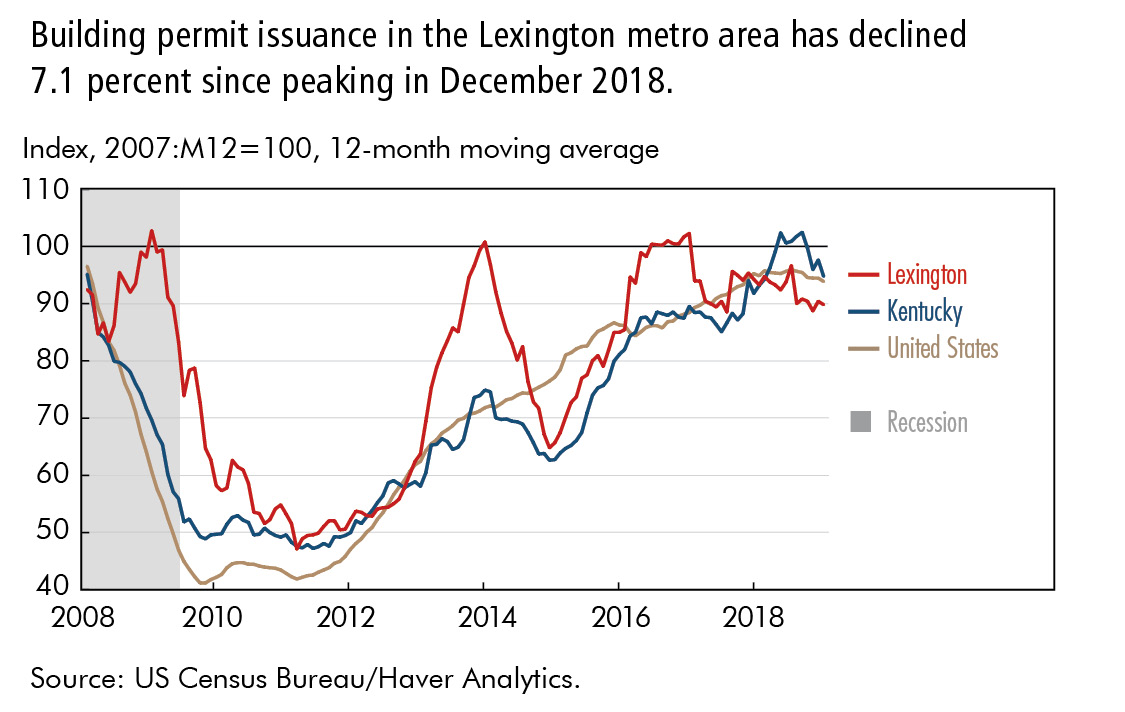 Building permit issuance in the Lexington metro area has declined  7.1 percent since peaking in December 2018.