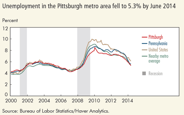 Unemployment in the Pittsburgh metro area fell to 5.3% by June 2014