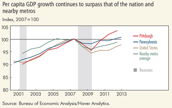 Per capita GDP growth continues to surpass that of the nation and nearby metros