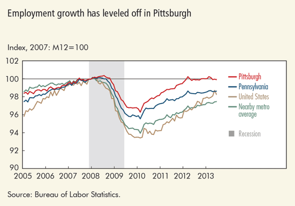 Employment growth has leveled off in Pittsburgh