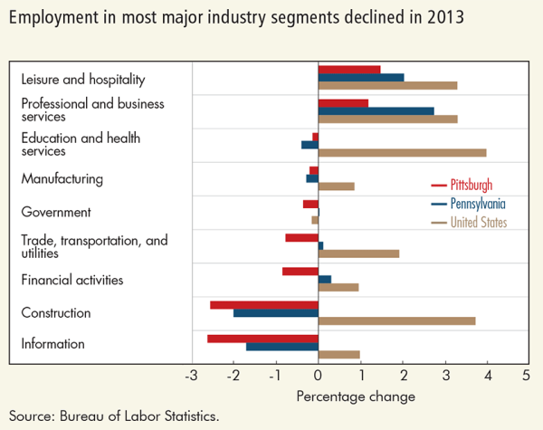 Employment in most major industry segments declined in 2013