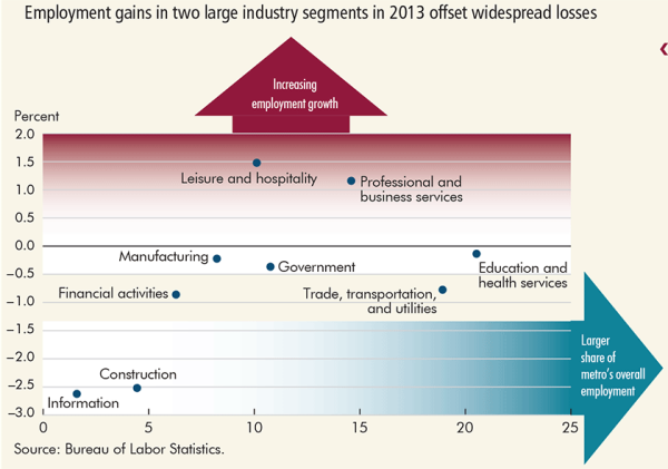 Employment gains in two large industry segments in 2013 offset widespread losses