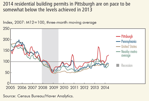 2014 residential building permits in Pittsburgh are on pace to be somewhat below the levels achieved in 2013