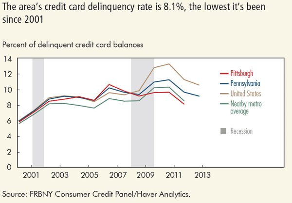 The area's credit card delinquency rate is 8.1%, the lowest it's been since 2001