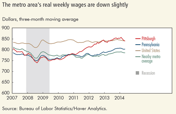 The metro area's real weekly wages are down slightly