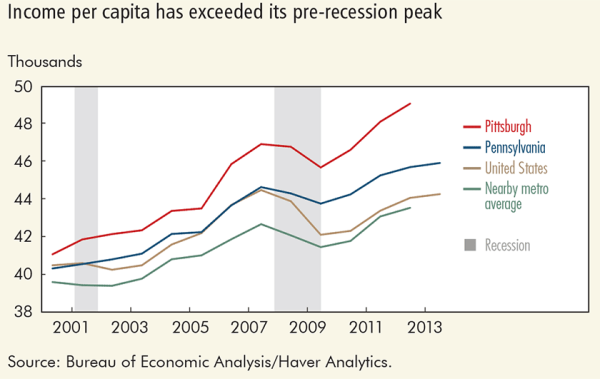 Income per capita has exceeded its pre-recession peak