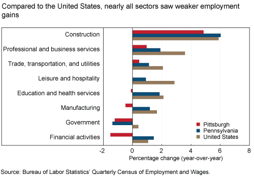 Compared to the United States, nearly all sectors saw weaker employment gains