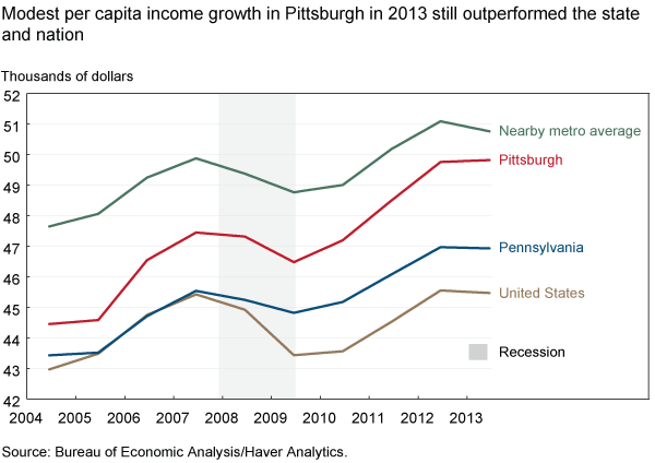 Modest per capita income growth in Pittsburgh in 2013, still outperformed the state and nation