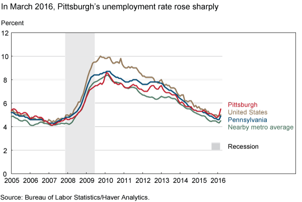 In March 2016, Pittsburgh's unemployment rate rose sharply