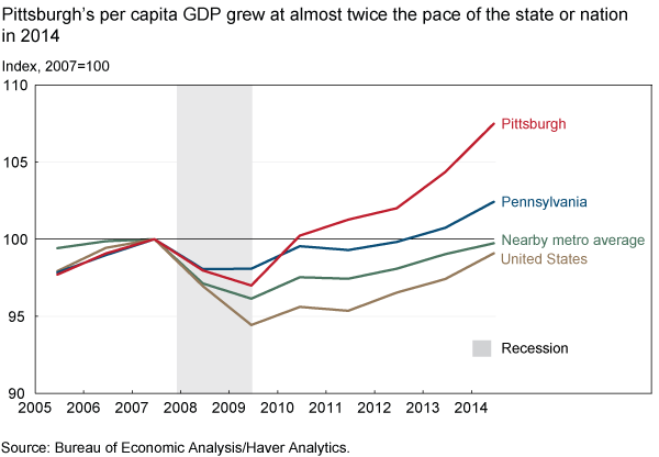 Pittsburgh's per capita GDP grew at almost twice the pace of state or nation in 2014