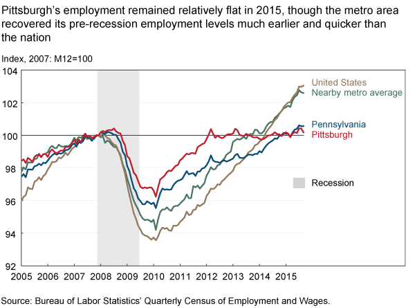 Pittsburgh's employment remained relatively flat in 2015, though the metro area recovered its pre-recession employment levels much earlier and quicker than the nation