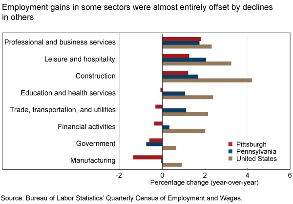Employment gains in some sectors were almost entirely offset by declines in others