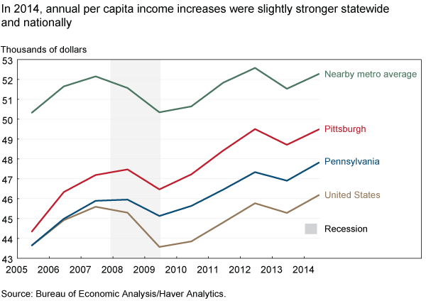 In 2014, annual per capita income increases were slightly stronger statewide and nationally