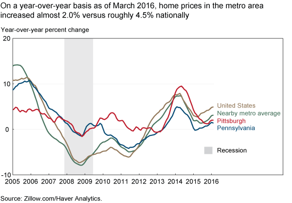 On a year-over-year basis as of March 2016, home prices in the metro area increased almost 2.0% versus roughly 4.5% nationally