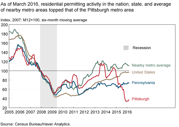 As of March 2016, residential permitting activity in the nation, state, and average of nearby metro areas topped that of the Pittsburgh metro area