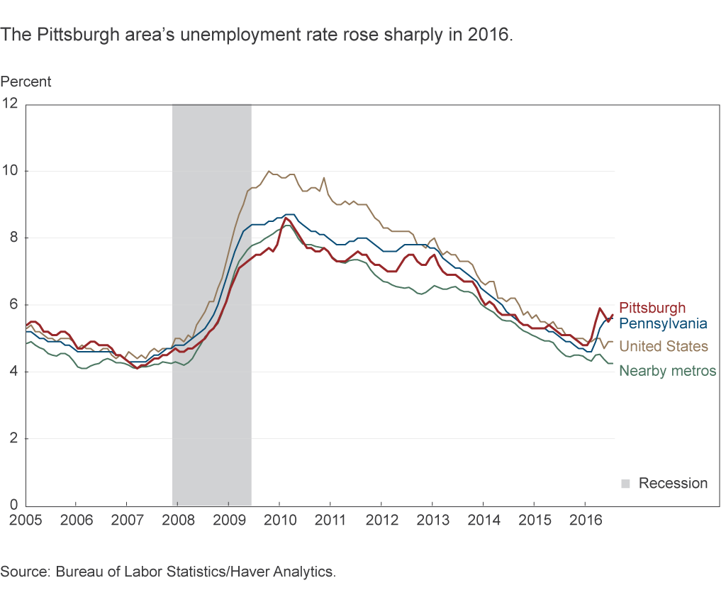 The Pittsburgh area's unemployment rate rose sharply in 2016