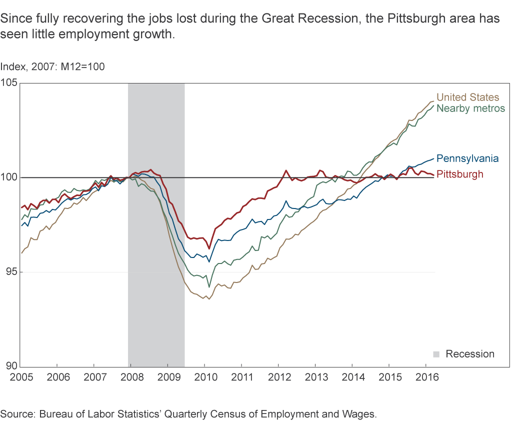 Since fully recovering the jobs lost during the Great Recession, the Pittsburgh area has seen little employment growth