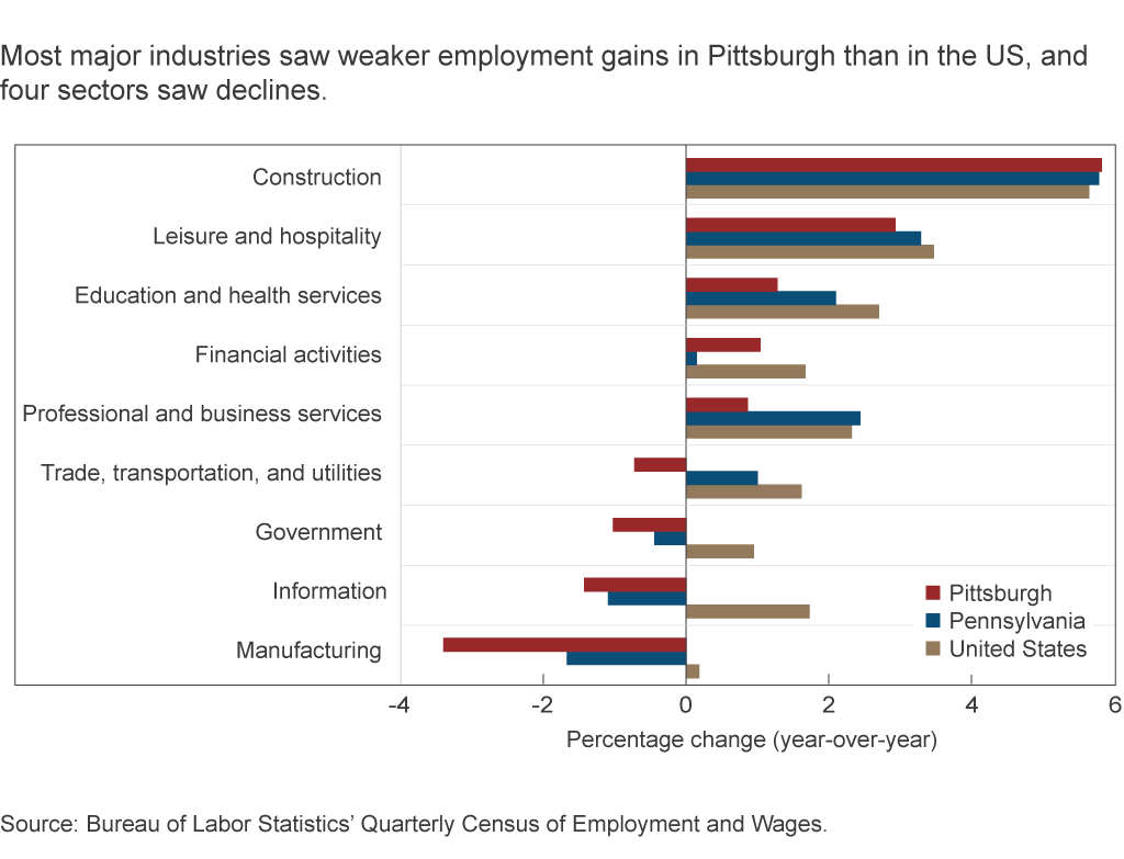 Most major industries saw weaker employment gains in Pittsburgh than in the US, and four sectors saw declines