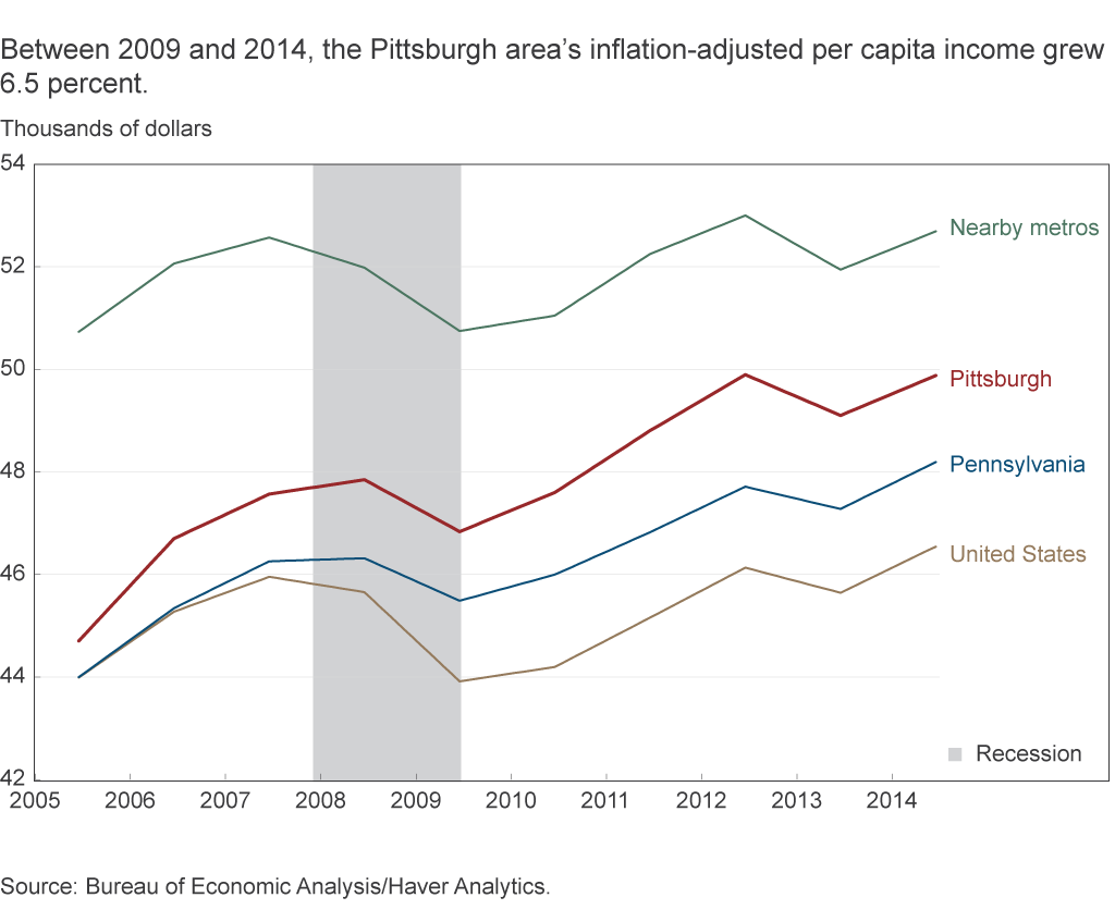 Between 2009 and 2014, the Pittsburgh area's inflation-adjusted per capita income grew 6.5 percent