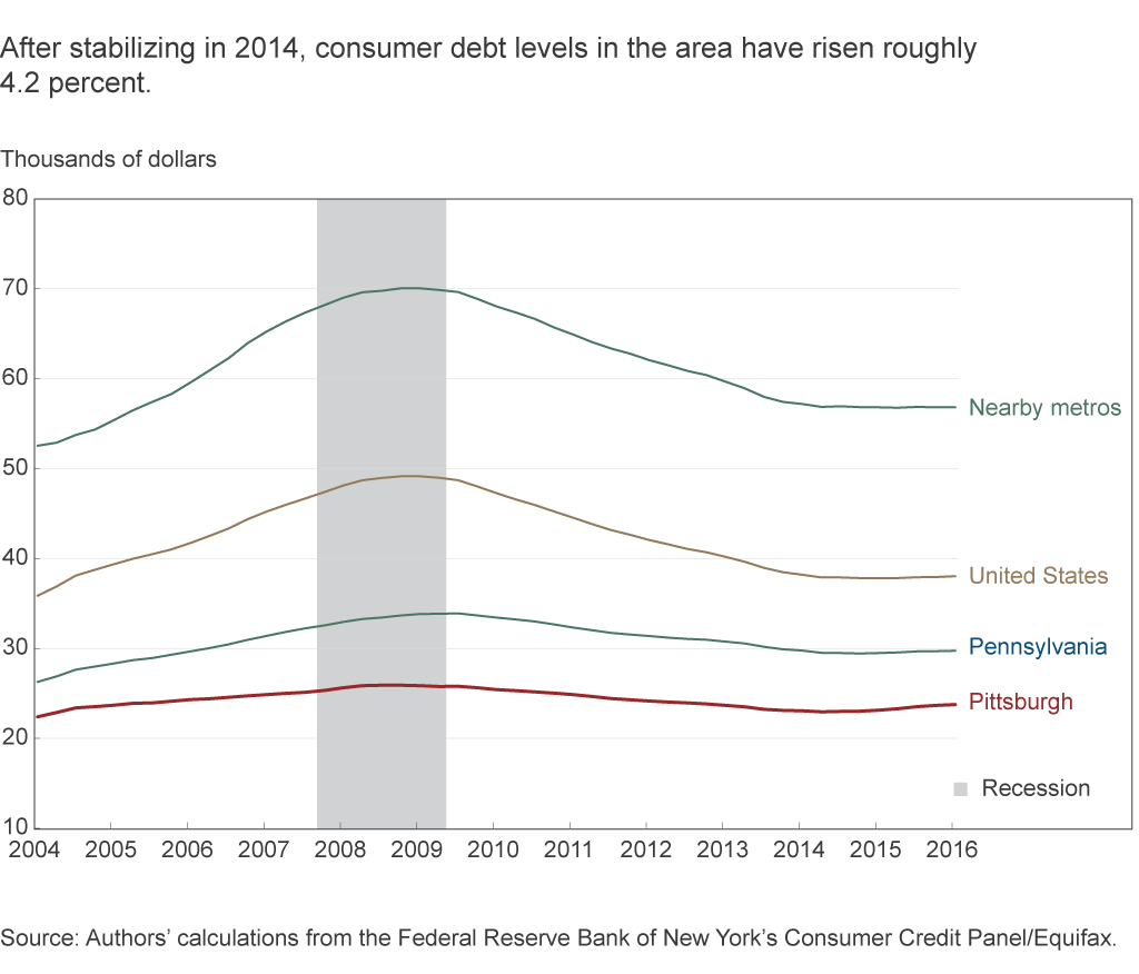 After stabilizing in 2014, consumer debt levels in the area have risen roughly 4.2 percent