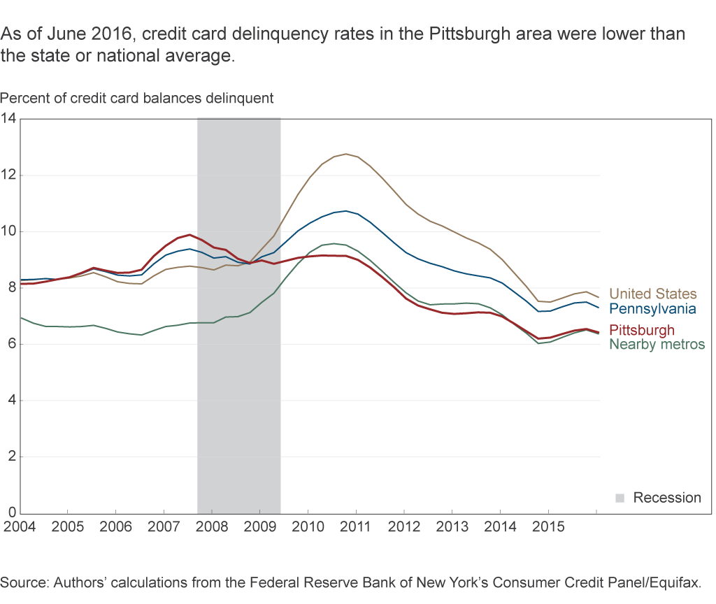 As of June 2016, credit card delinquency rates in the Pittsburgh area were lower than the state or national average