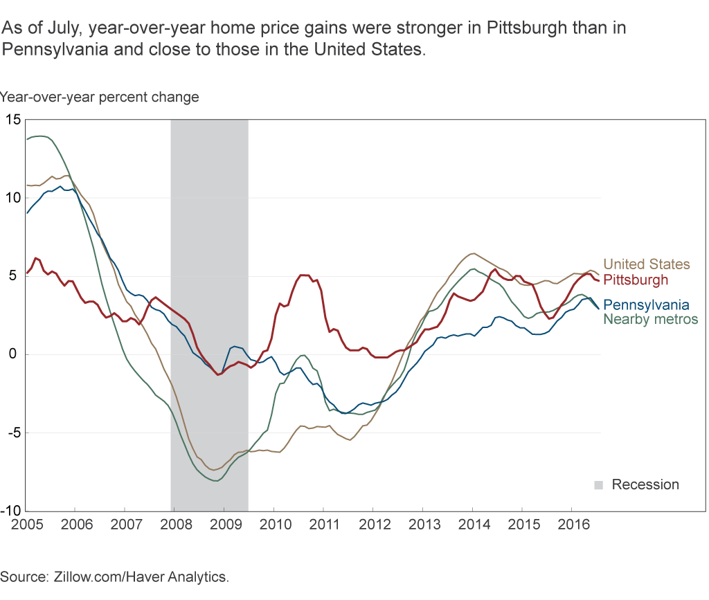 As of July, year-over-year home price gains were stronger in Pittsburgh than in Pennsylvania and close to those in the United States