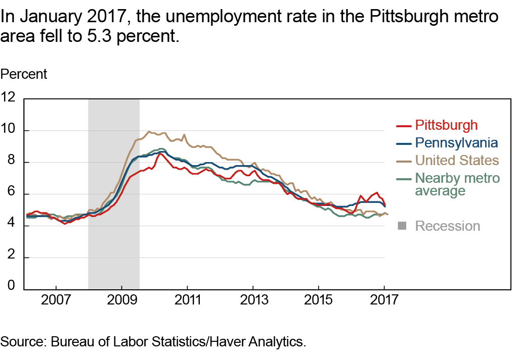 In January 2017, the unemployment rate in the Pittsburgh metro area fell to 5.3 percent.