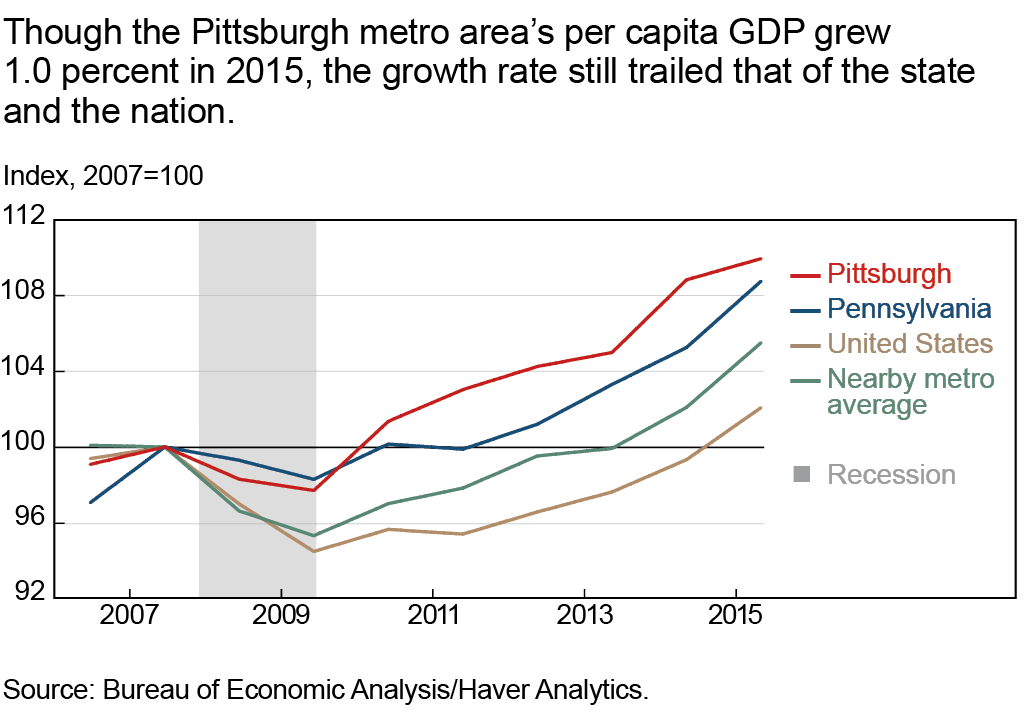 Though the Pittsburgh metro area's per capita GDP grew 1.0 percent in 2015, the growth rate still trailed that of the state and the nation