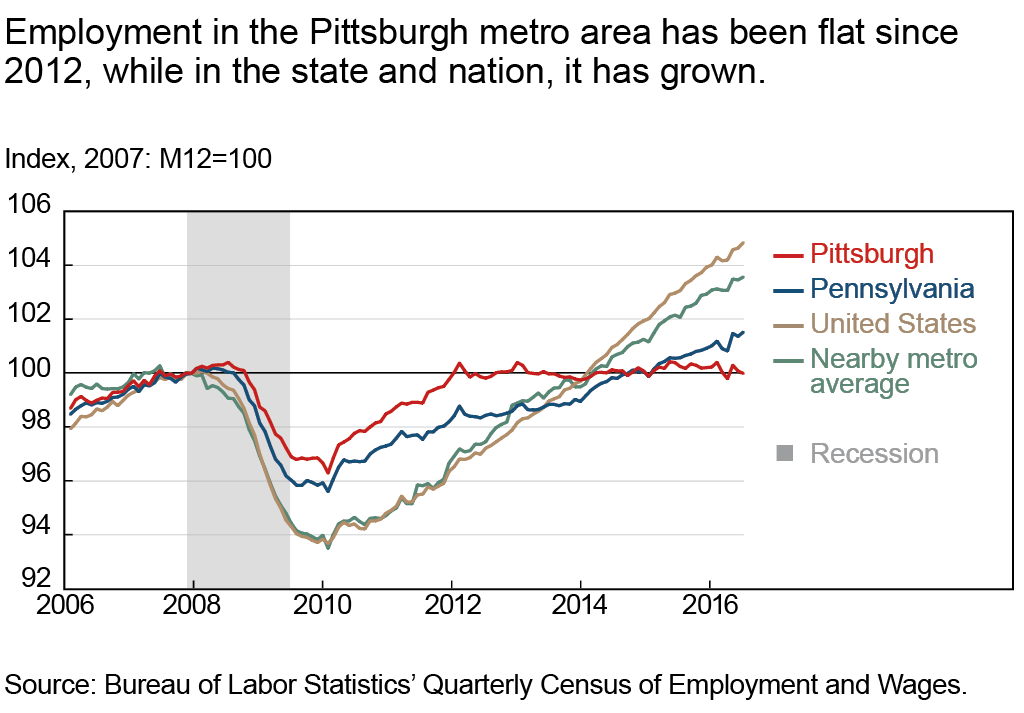 Employment in the Pittsburgh metro area has been flat since 2012, while in the state and nation, it has grown