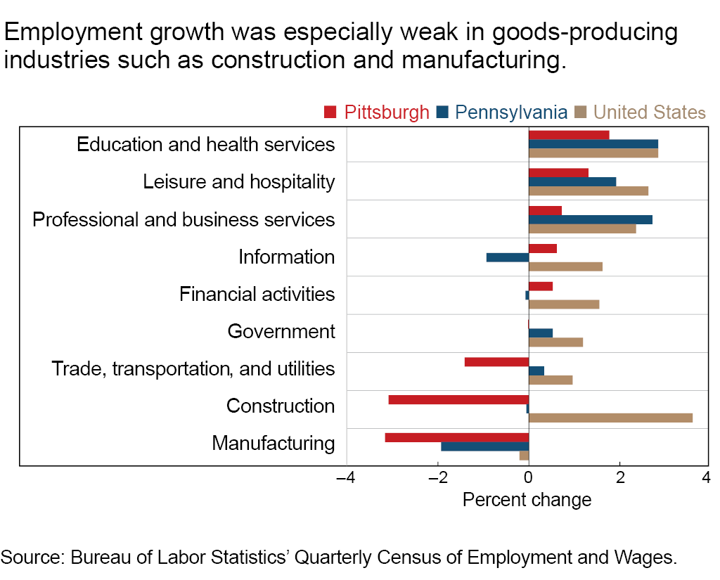 Employment growth was especially weak in goods-producing industries such as construction and manufacturing