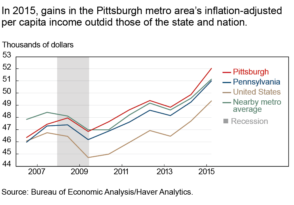 In 2015, gains in the Pittsburgh metro area's inflation-adjusted per capita income outdid those of the state and nation