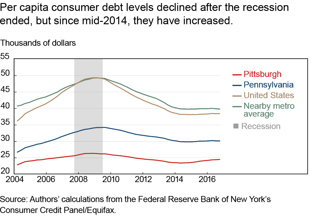 Per capita consumer debt levels declined after the recession ended, but since mid-2014, they have increased