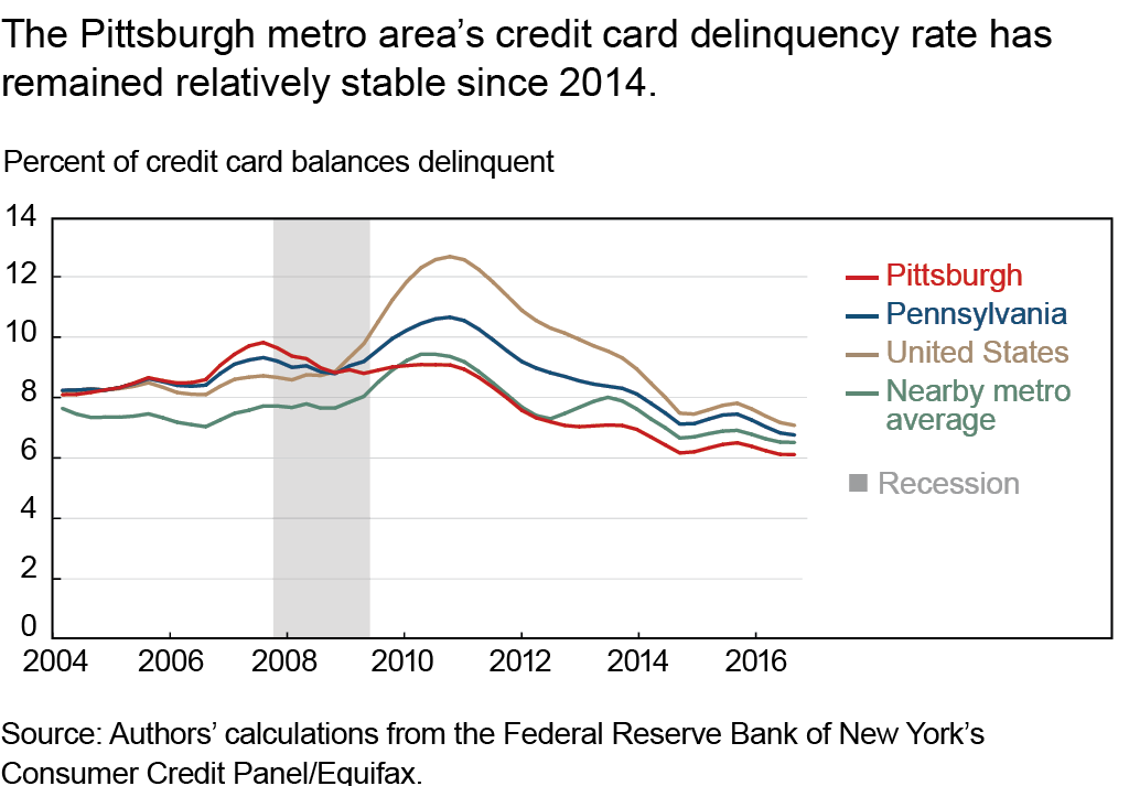 The Pittsburgh metro area's credit card delinquency rate has remained relatively stable since 2014