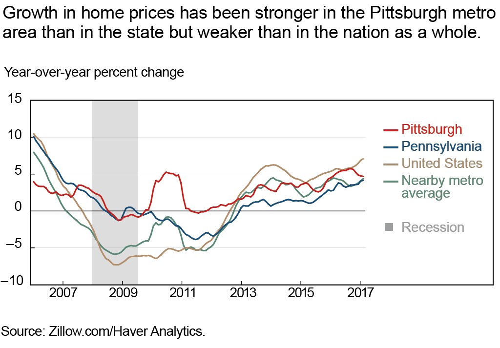 Growth in home prices has been stronger in the Pittsburgh metro area than in the state but weaker than in the nation as a whole