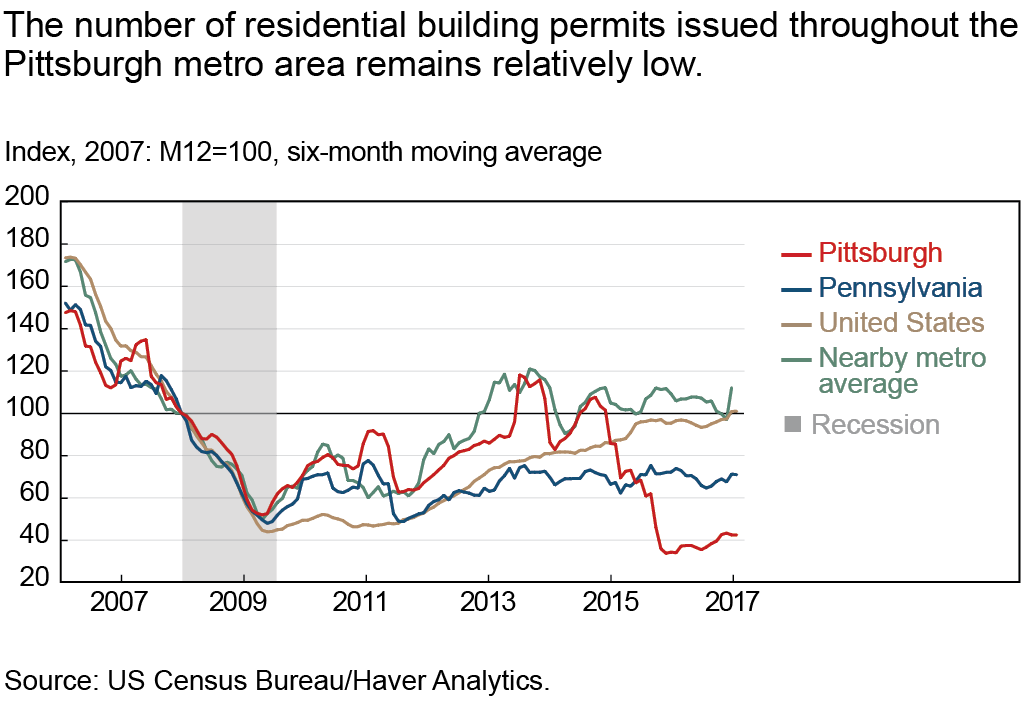 The number of residential building permits issued throughout the Pittsburgh metro area remains relatively low