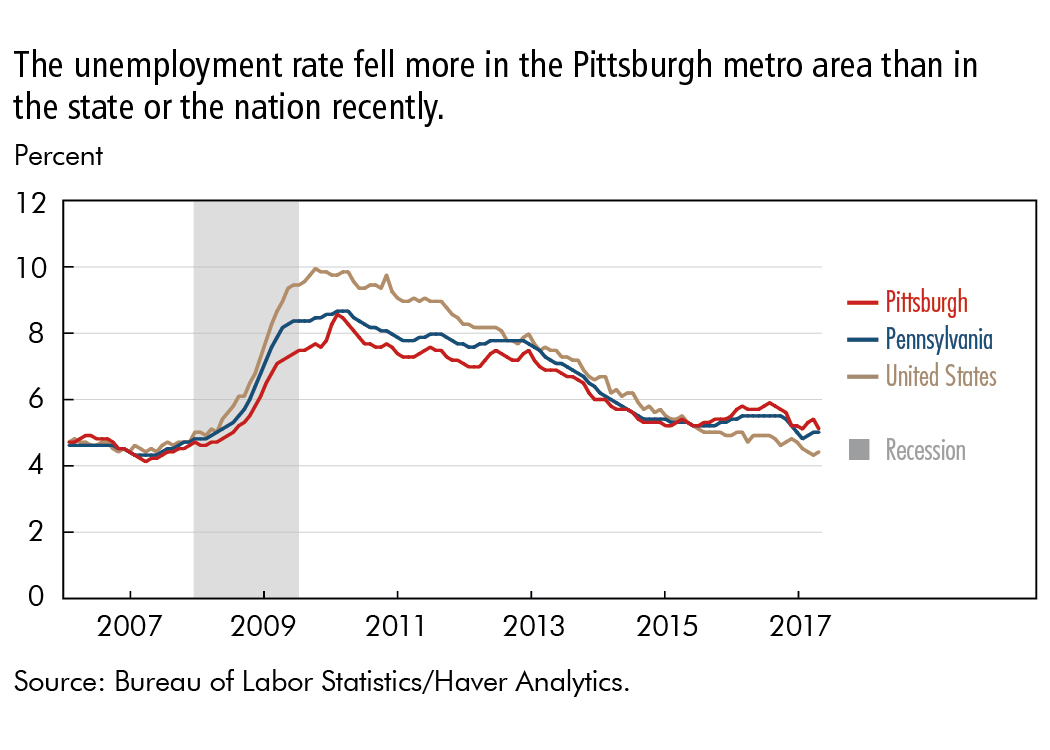The unemployment rate fell more in the Pittsburgh metro area than in the state or the nation recently.