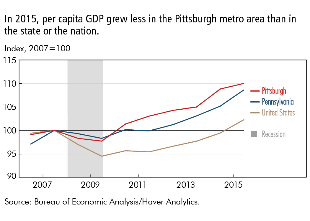 In 2015, per capita GDP grew less in the Pittsburgh metro area than in the state or the nation.