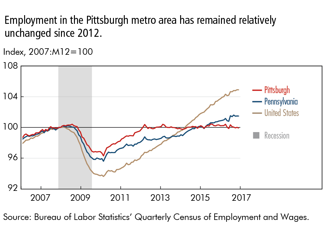 Employment in the Pittsburgh metro area has remained relatively unchanged since 2012.