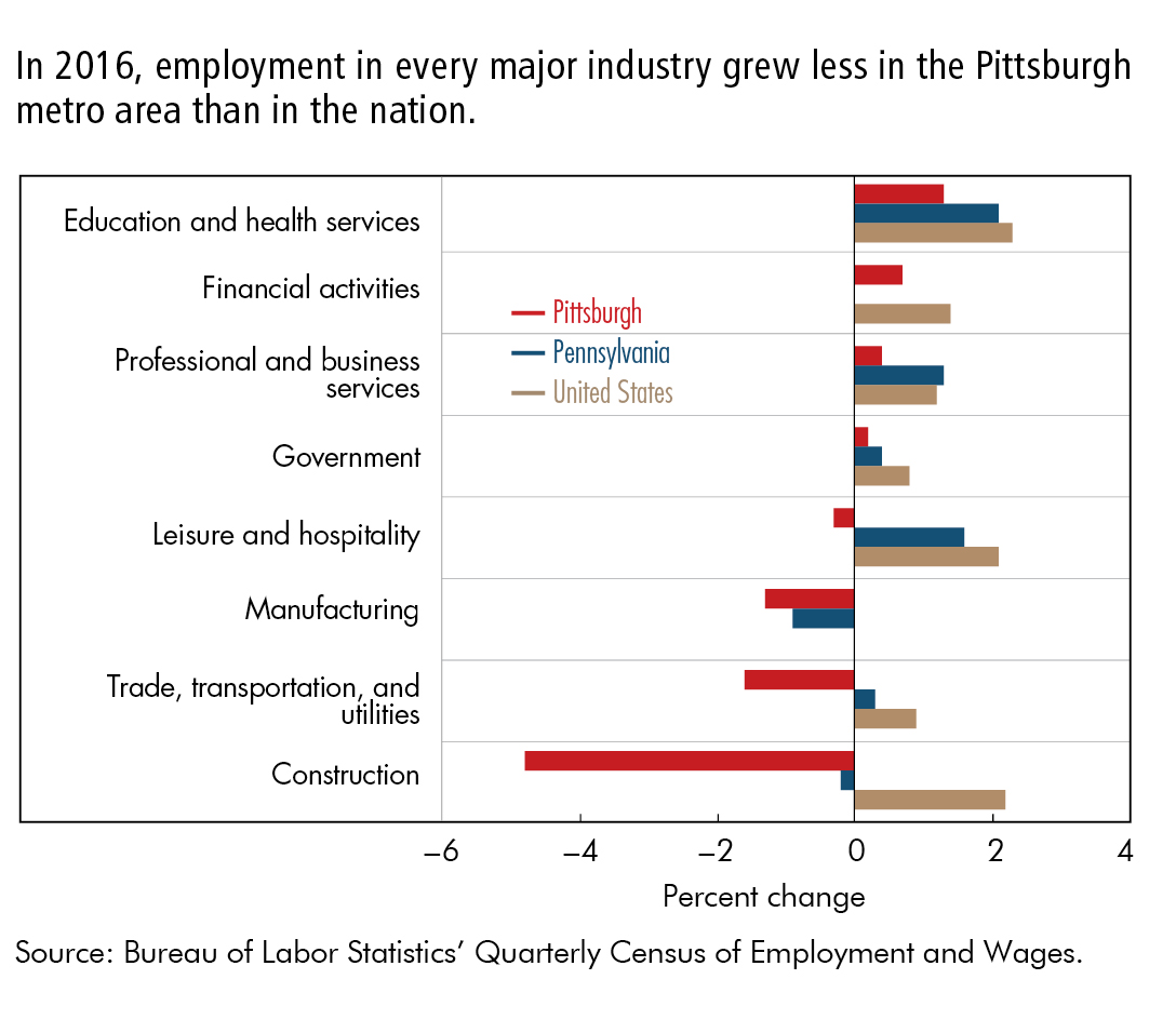 In 2016, employment in every major industry grew less in the Pittsburgh metro area than in the nation.
