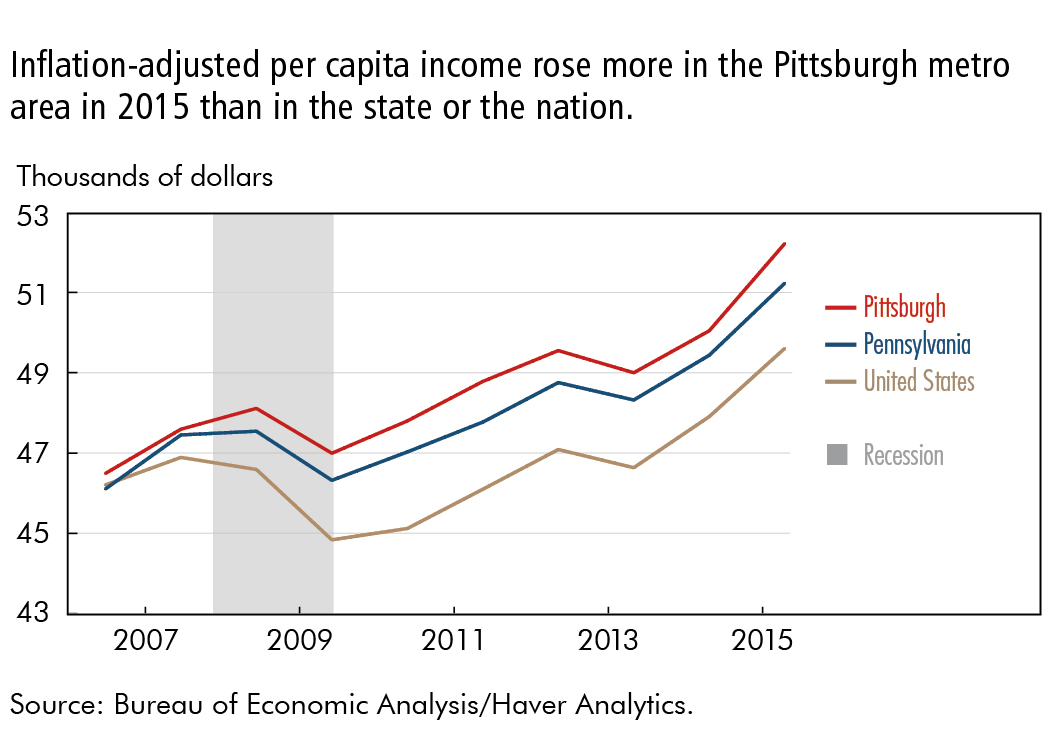 Inflation-adjusted per capita income rose more in the Pittsburgh metro area in 2015 than in the state or the nation.