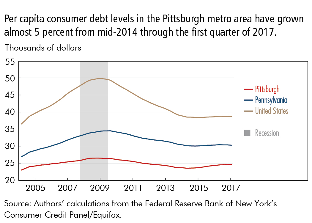Per capita consumer debt levels in the Pittsburgh metro area have grown almost 5 percent from mid-2014 through the first quarter of 2017.