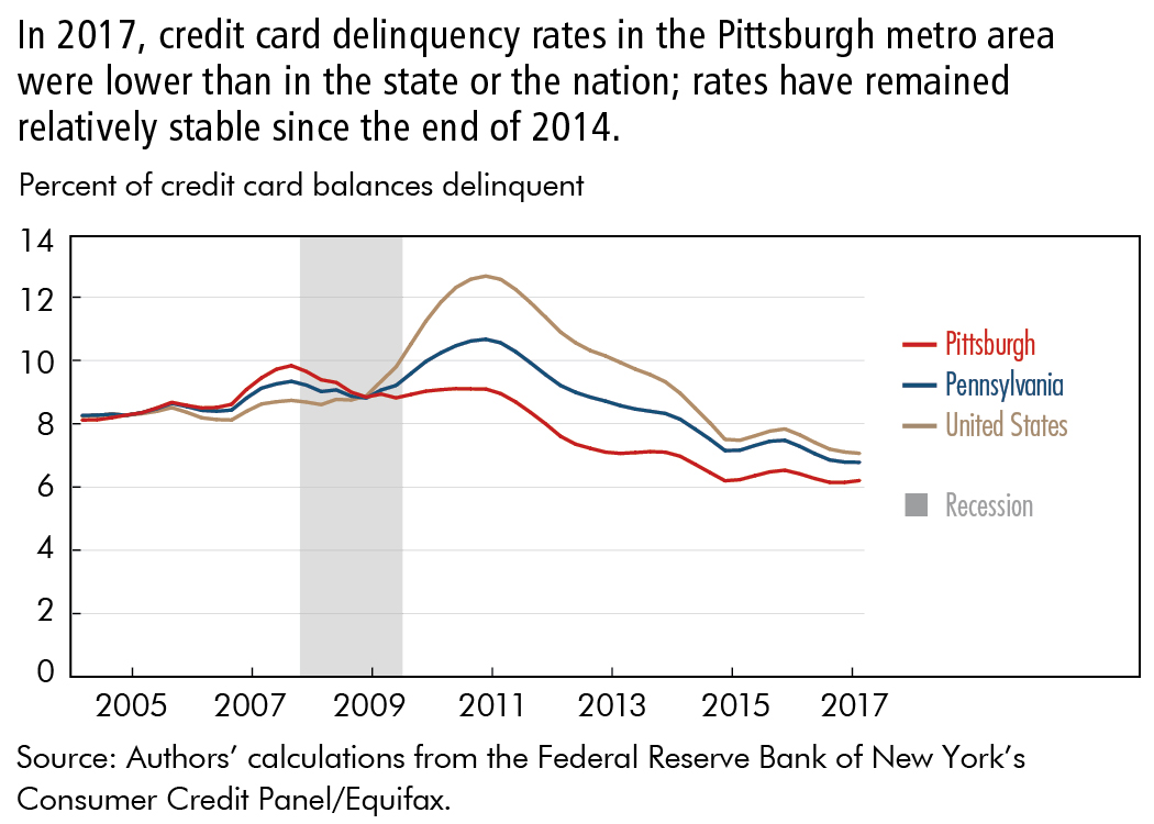 In 2017, credit card delinquency rates in the Pittsburgh metro area were lower than in the state or the nation; rates have remained relatively stable since the end of 2014.