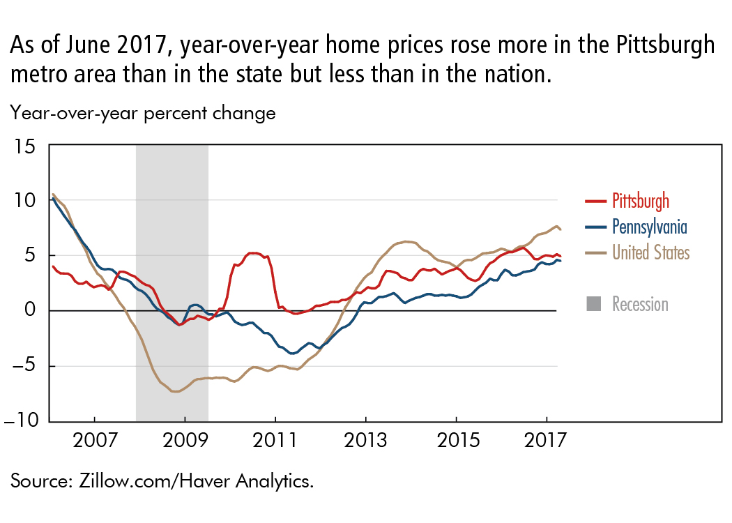 As of June 2017, year-over-year home prices rose more in the Pittsburgh metro area than in the state but less than in the nation.